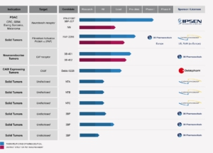 3BP Radiopharmaceutial Pipeline-Chart